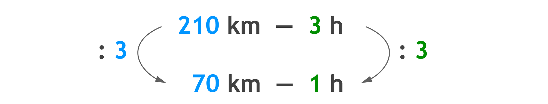 Zapis proporcji: 210 km - 3 hiponiżej 70 km – 1 h. 210 km dzielone przez 3 =70 km, to 3 hdzielone przez 3 =1 h.