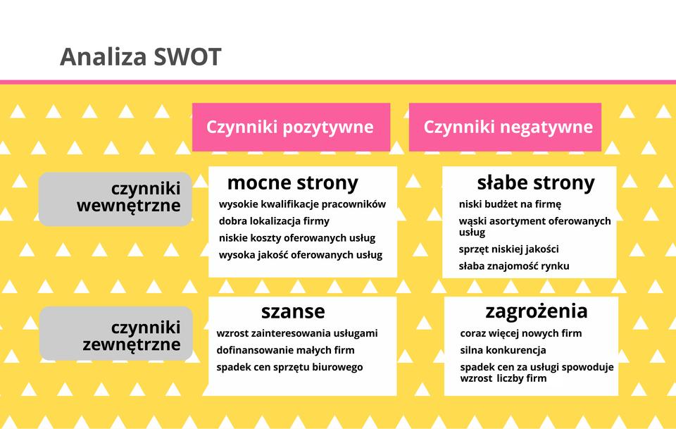 Ilustracja przedstawia analizę SWOT.