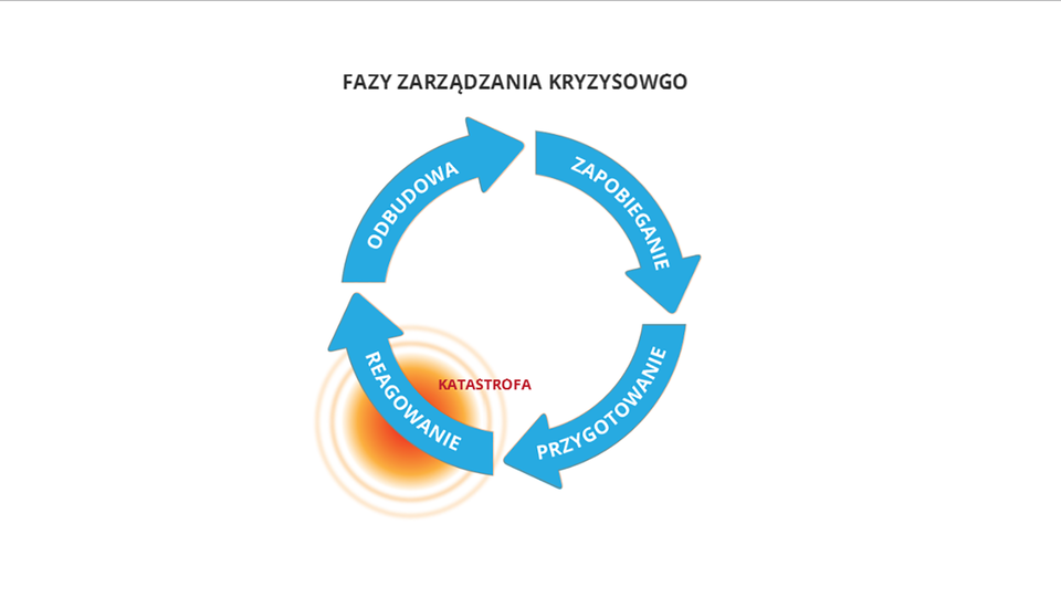 """Ilustracja przedstawia schemat kołowy opisujący fazy zarządzania kryzysowego. Okręg koła schematu tworzą cztery zaokrąglone błękitne strzałki. Groty strzałek wskazują ruch zgodnie ze wskazówkami zegara. Pierwsza strzałka: zapobieganie to m.in.działania redukujące ieliminujące sytuacje kryzysowe. Druga strzałka: przygotowanie to m.in. działania planistyczne isposoby reagowania podczas sytuacji kryzysowej. Trzecia strzałka: reagowanie to m.in. dostarczanie pomocy poszkodowanym. Czwarta strzałka: odbudowa to m.in. przywrócenie iodbudowa zapasów. Wokół strzałki """"reagowanie"""" czerwone koło iczerwony napis: katastrofa. Każda faza zawiera szczegółowy opis przykładów."""