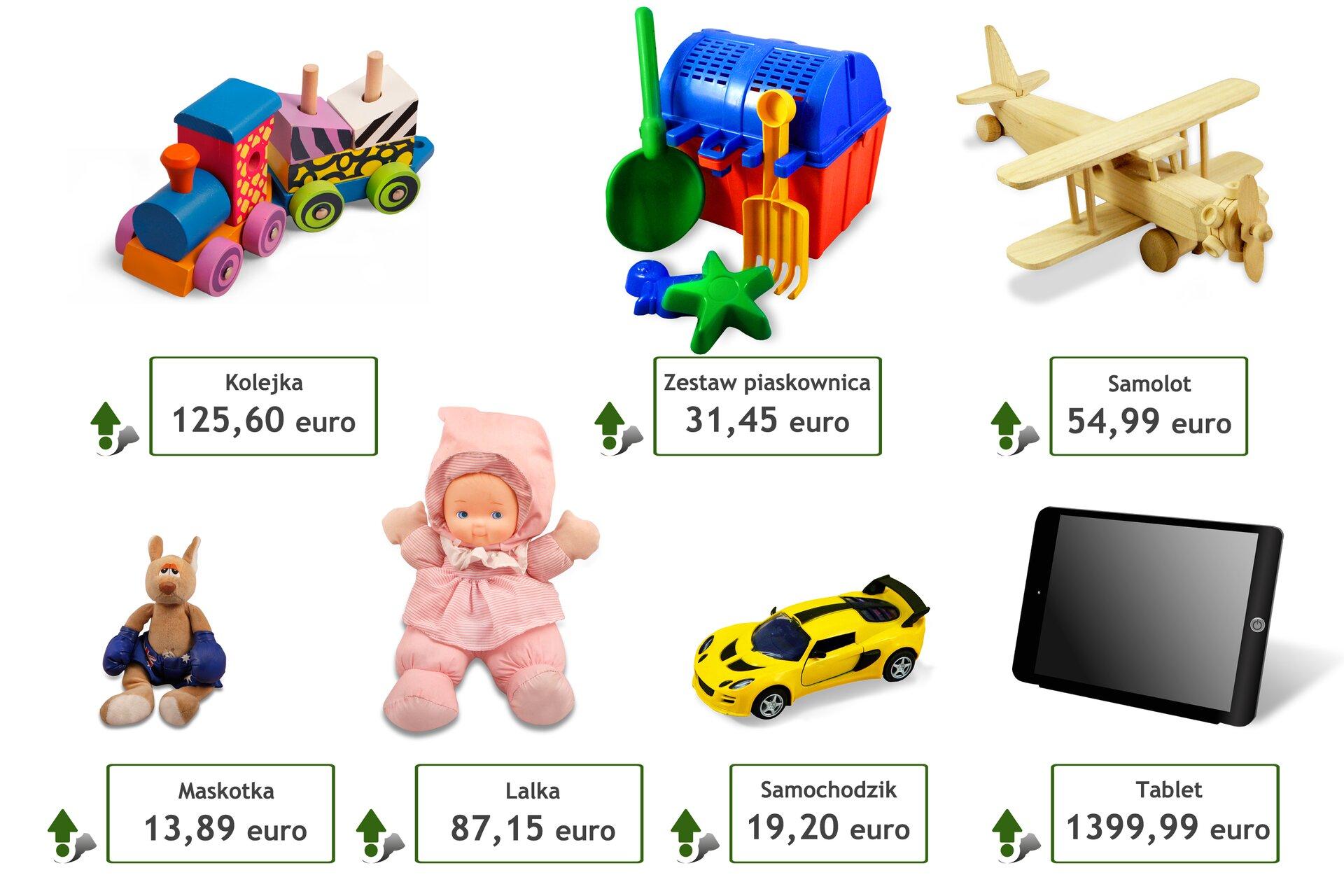 Rysunki pięciu przedmiotów: kolejki dla dzieci wcenie 125,60 euro, zestawu do piaskownicy wcenie 31,45 euro, samolotu wcenie 54,99 euro, maskotki wcenie 13,89 euro, lalka wcenie 87,15 euro, samochodziku wcenie 19,20 euro, tabletu wcenie 1399,99 euro.