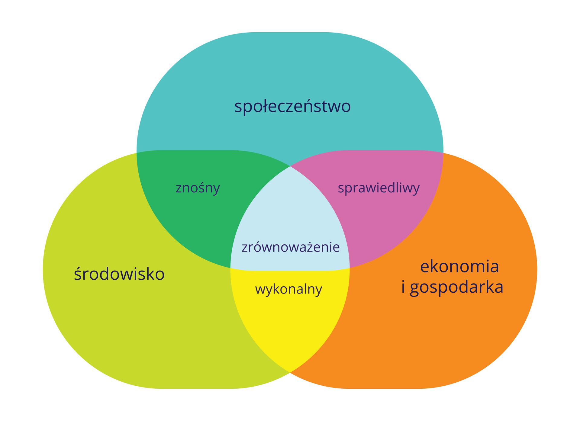 Ilustracja przedstawia model planowania irealizacji zrównoważonego rozwoju wpostaci zbiorów. Trzy duże owalne zbiory są wkolorach: niebieskim, pomarańczowym ioliwkowym. Na każdym napis, czego dotyczy. Zbiory mają części wspólne wkolorach: różowym, żółtym izielonym. Wcentrum część wspólna wszystkich zbiorów wkolorze szarym.