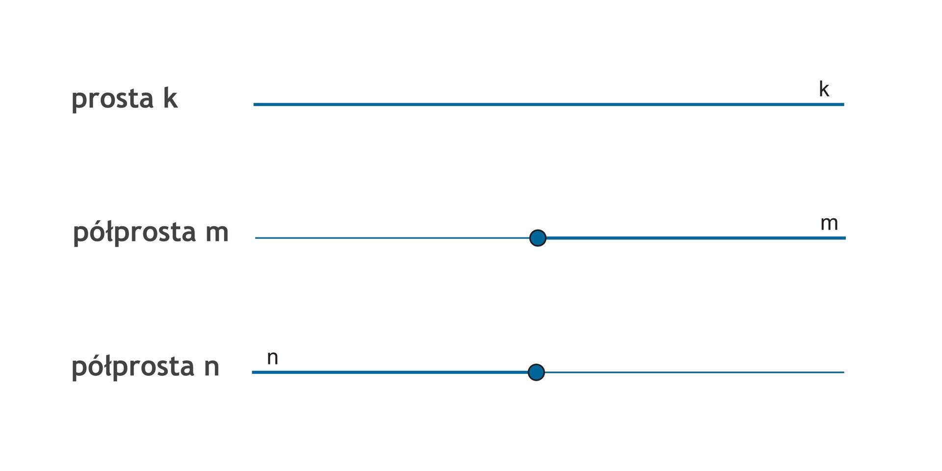 Rysunek prostej koraz półprostych min.