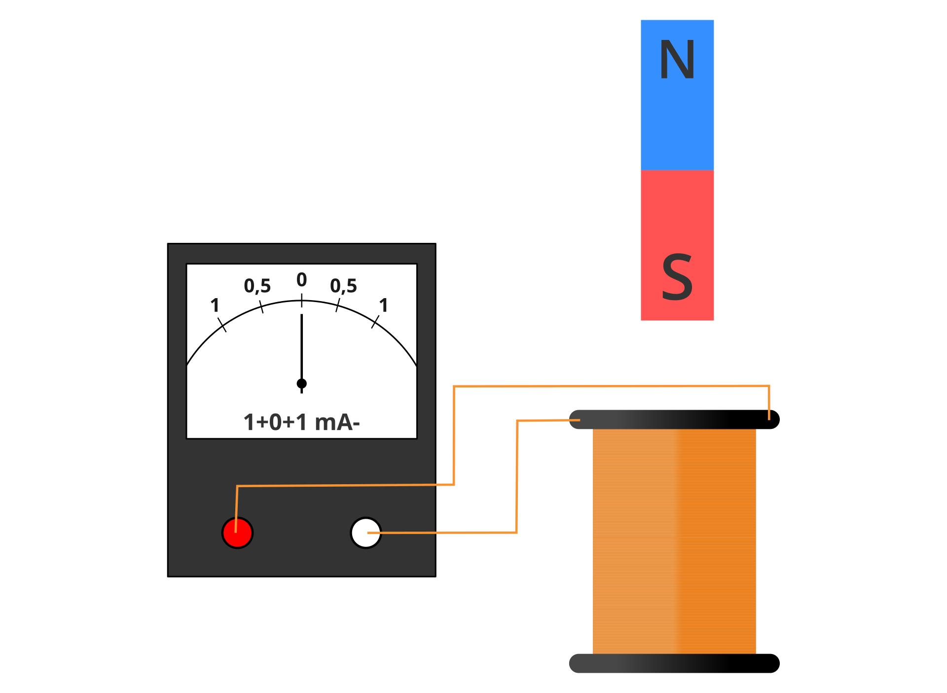 Zdjęcie typowego zestawu do wzbudzania prądu indukcyjnego