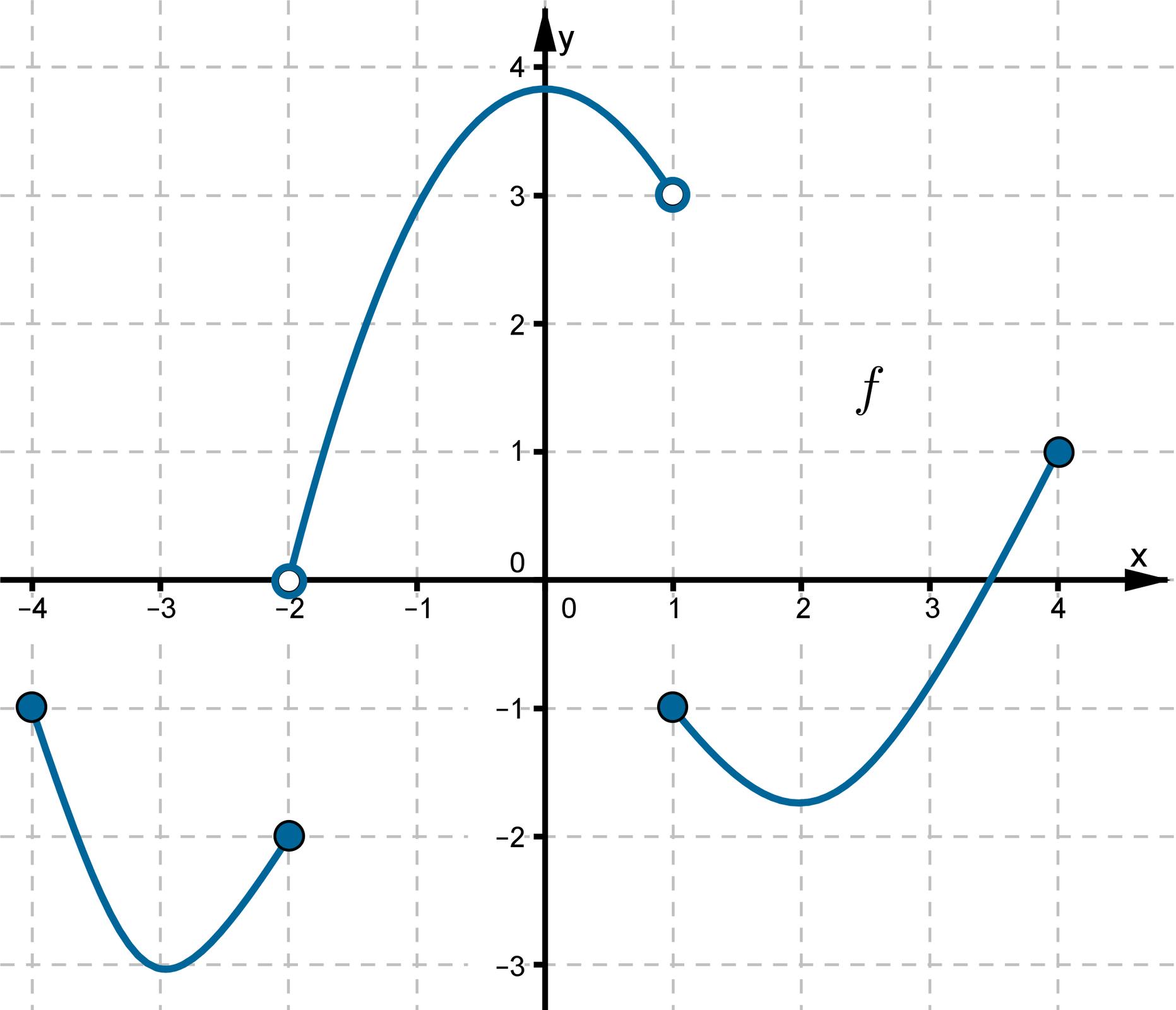 Wykres funkcji wpostaci trzech krzywych leżących wpierwszej, drugiej, trzeciej iczwartej ćwiartce układu współrzędnych.