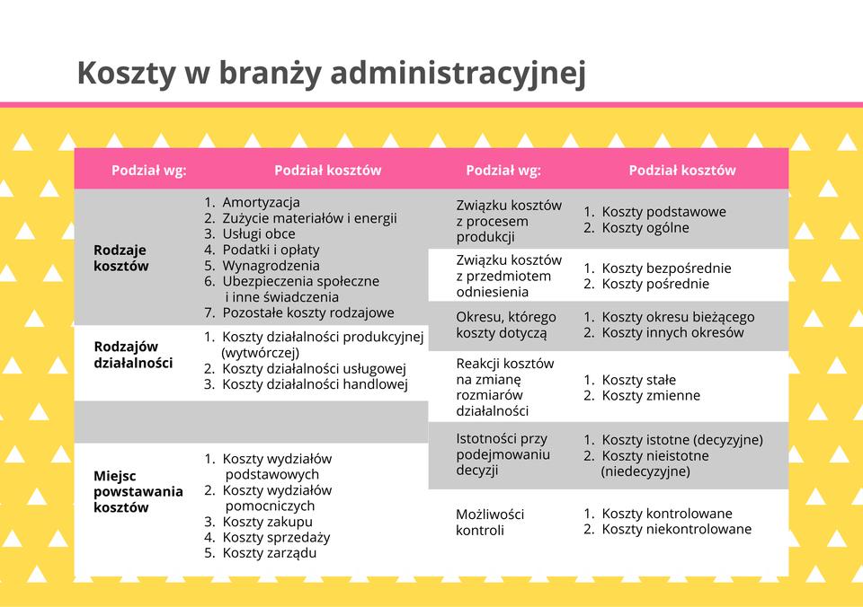 Ilustracja przedstawia koszty wbranży administracyjnej.