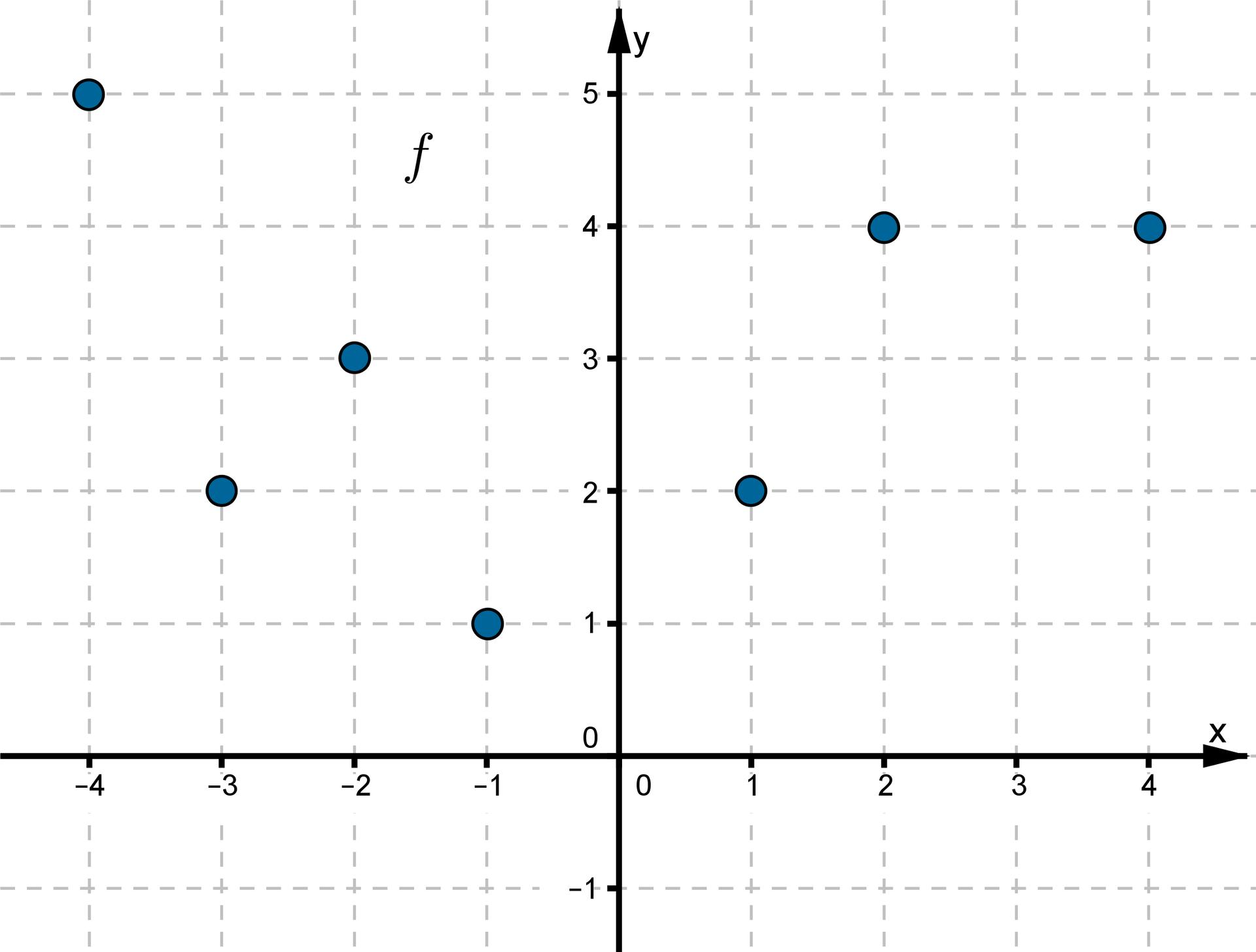 Wykres funkcji składa się zsiedmiu punktów owspółrzędnych (-4, 5), (-3, 2), (-2, 3), (-1, 1), (1, 2), (2, 4), (4, 4).
