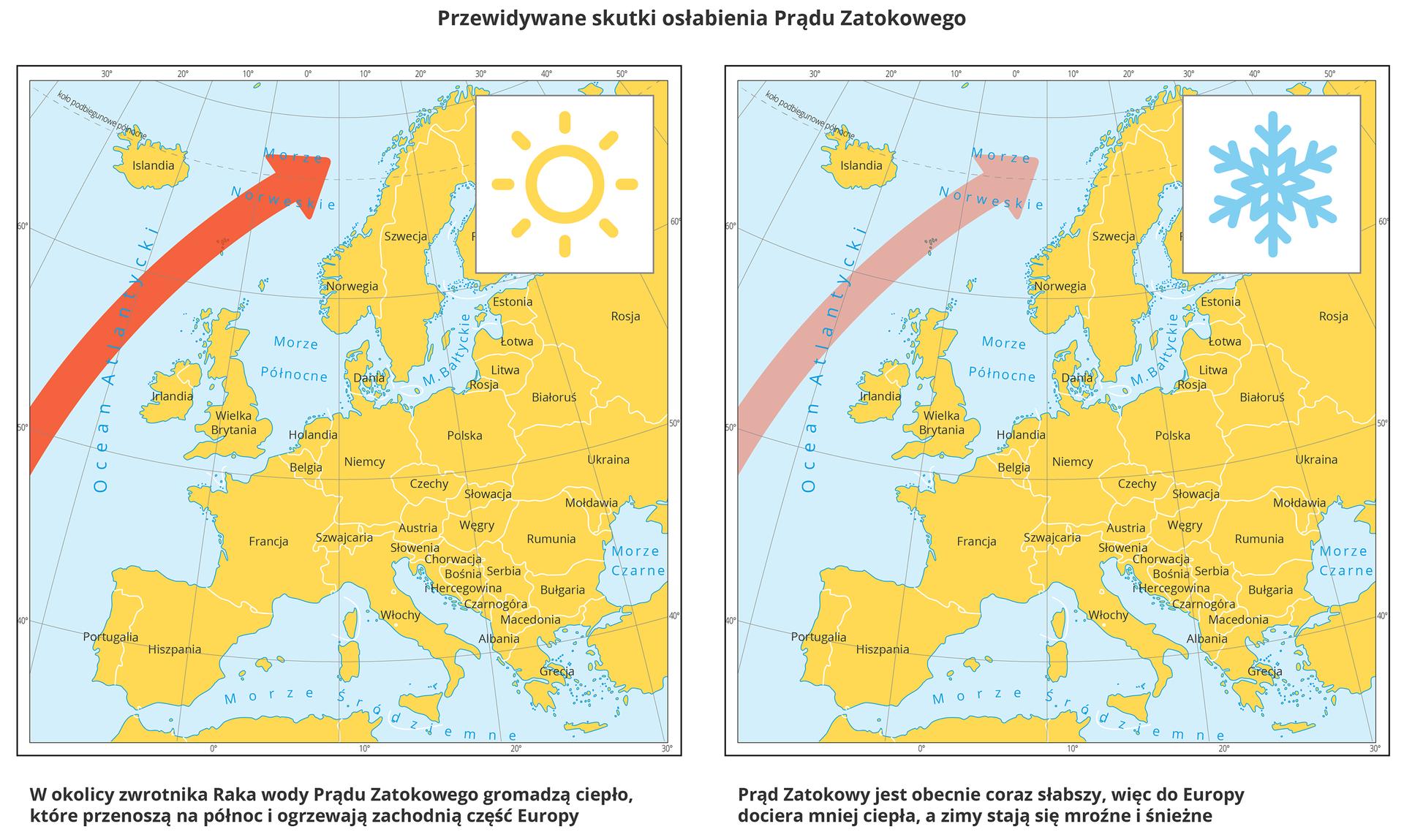 ilustracja przedstawia dwie mapy Europy. Na obu szeroka czerwona strzałka oznacza Prąd Zatokowy. Po lewej na mapie symbol słońca. Opis: wokolicy Zwrotnika Raka wody Prądu Zatokowego gromadzą ciepło, które przenoszą na północ iogrzewają zachodnią część Europy. Druga mapa ma symbol płatka śniegu. Opis: Prąd Zatokowy jest obecnie coraz słabszy, więc do Europy dociera mniej ciepła, azimy stają się mroźne iśnieżne.