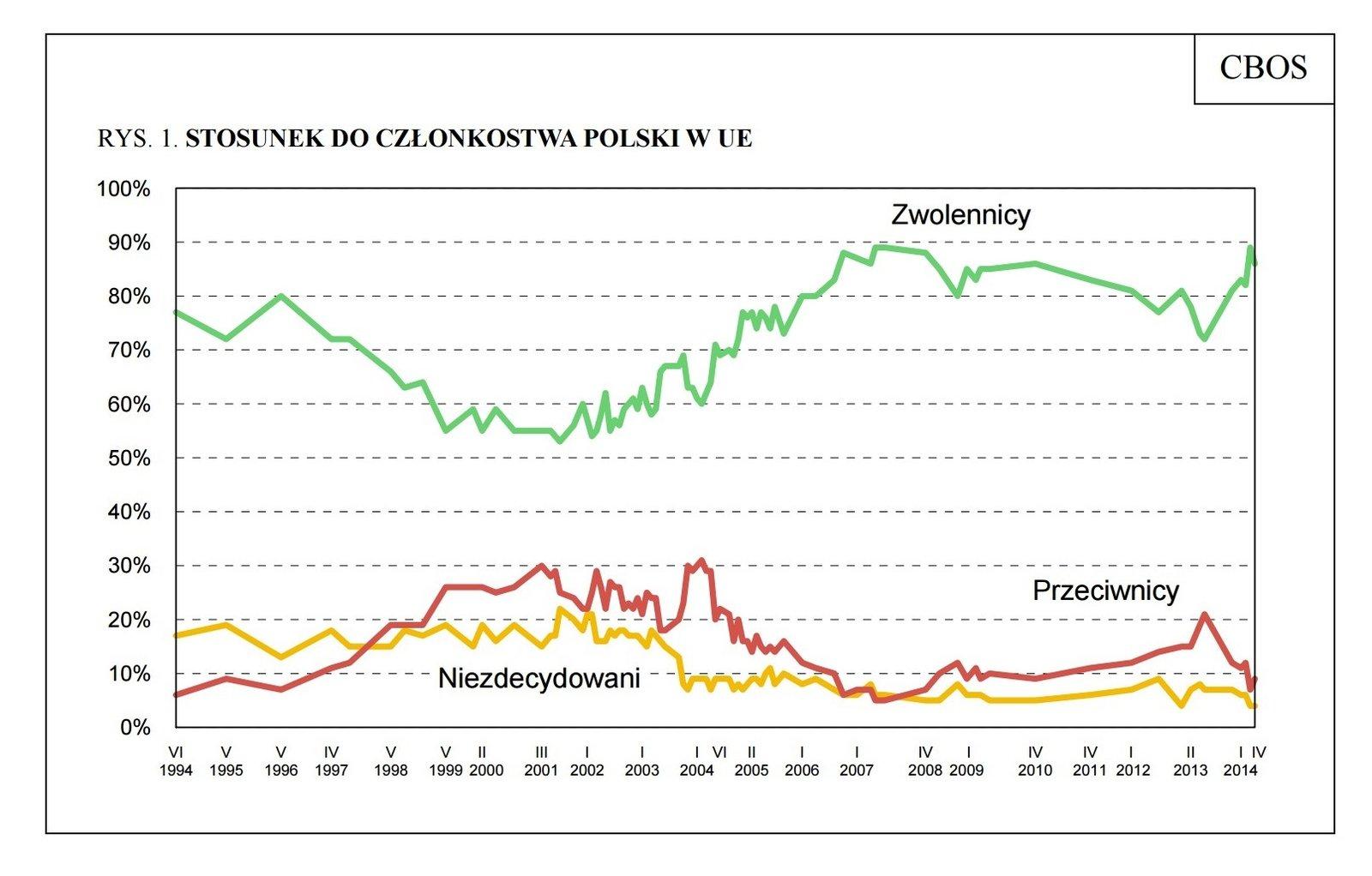 Wykres - stosunek do członkostwa Polski wUE