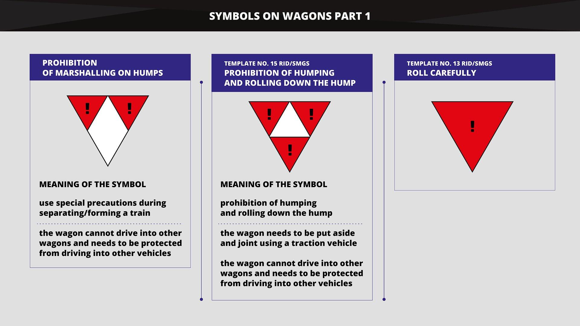 The graphics shows selected symbols, shunting signs and warning labels and signs on wagons that require exercising particular caution during shunting. Grafika przedstawia wybrane oznaczenia, znaki manewrowania oraz nalepki inapisy ostrzegawcze na wagonach wymagające zachowania szczególnej ostrożności przy wykonywaniu manewrów.