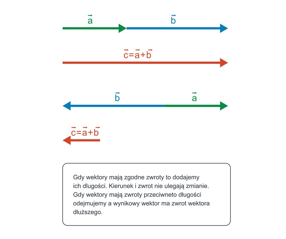 Ilustracja przedstawia schemat dodawania wektorów, które leżą na tej samej prostej, czyli mających ten sam kierunek. Gdy wektory mają zgodne zwroty, to dodajemy ich długości. Kierunek izwrot nie ulegają zmianie. Gdy wektory mają przeciwne zwroty, długości odejmujemy, awynikowy wektor ma zwrot wektora dłuższego.