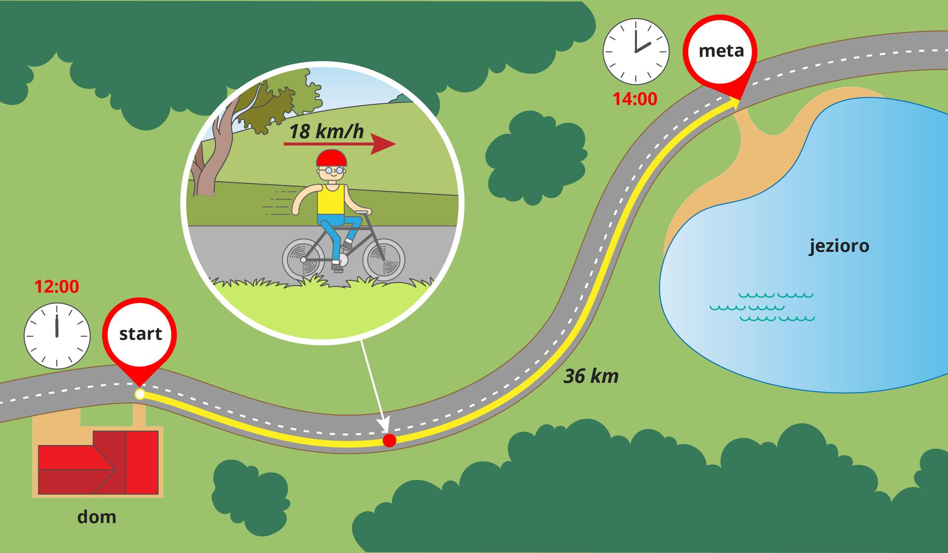 Ilustracja przedstawia, wjaki sposób można wyznaczyć prędkość. Na ilustracji pokazano drogę długości trzydziestu sześciu kilometrów , którą pokonuje chłopiec na rowerze. Wyrusza wdrogę, spod domu, ogodzinie dwunastej. Jadąc przez łąkę, las iwzdłuż jeziora dociera na miejsce ogodzinie czternastej. Czas przebycia trasy wynosi dwie godziny. Dzieląc drogę – trzydzieści sześć kilometrów km, przez czas jej przebycia - dwie godziny, otrzymujemy prędkość rowerzysty równą osiemnaście kilometrów na godzinę.