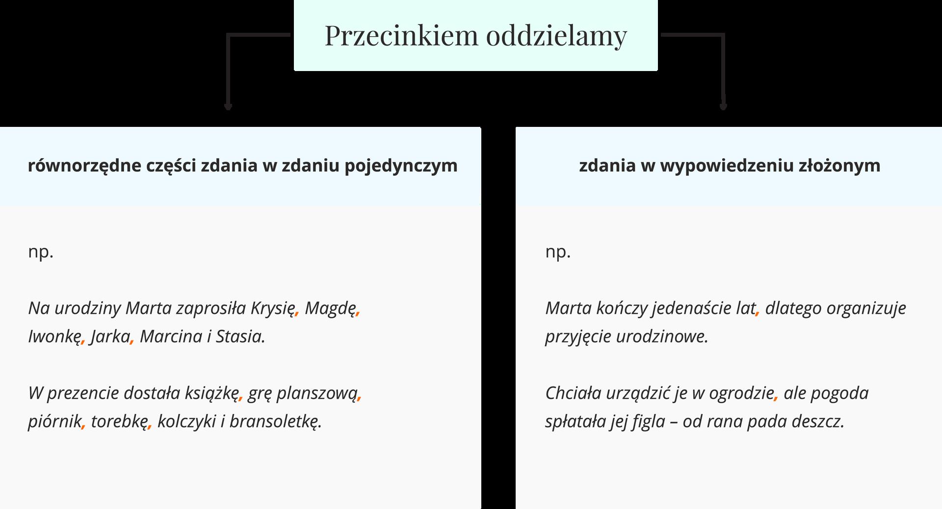 schemat Źródło: Contentplus.pl sp. zo.o., licencja: CC BY 3.0.