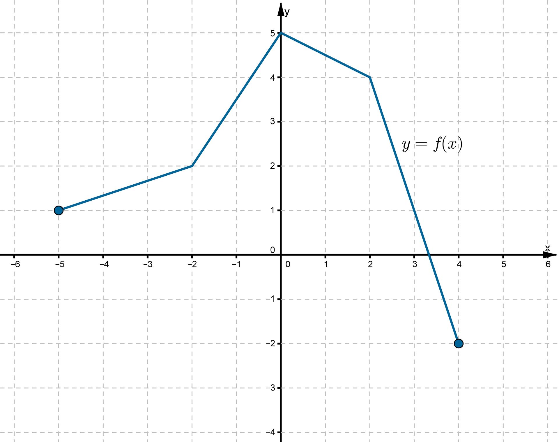Wykres funkcji fwpostaci łamanej złożonej zczterech odcinków leżącej wpierwszej, drugiej iczwartej ćwiartce układu współrzędnych.