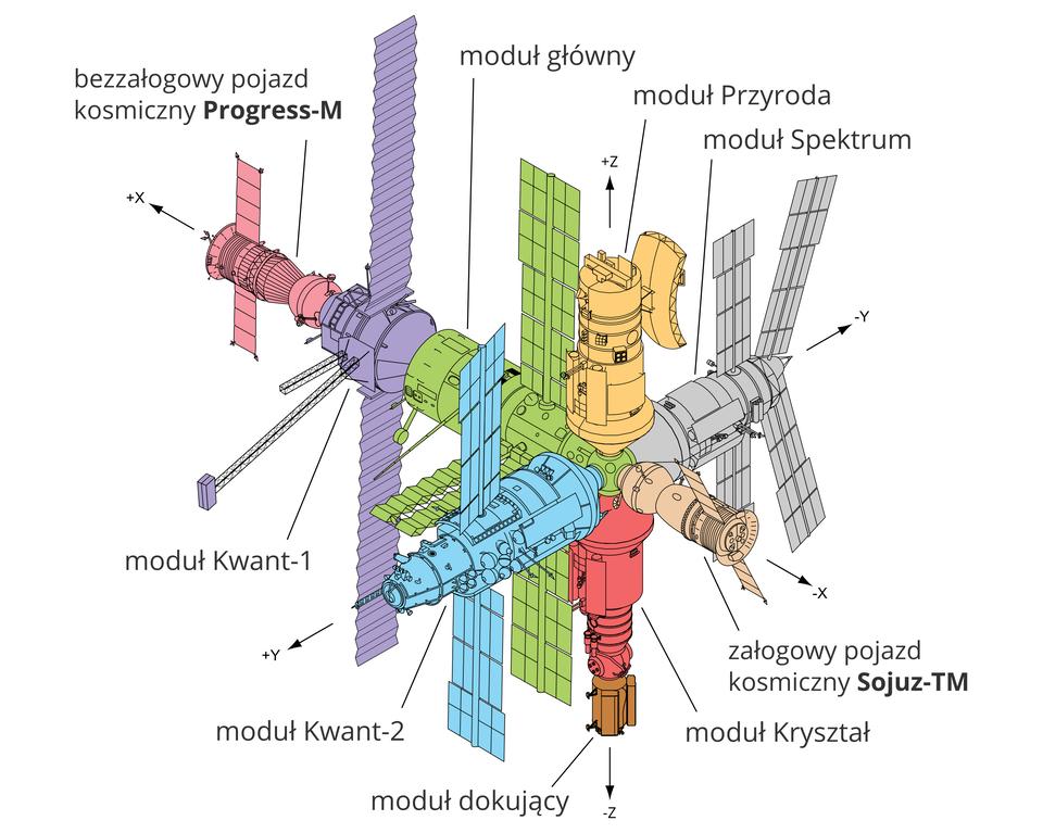 """Ilustracja przedstawia schemat modułowej budowy stacji Mir. Tło białe. Stacja składa się z7 modułów podpisanych: """"moduł główny"""" """"moduł Kwant-1"""", """"moduł Kwant-2"""", """"moduł dokujący"""", """"moduł Kryształ"""", """"moduł Przyroda"""", """"moduł Spektrum"""" oraz zdwóch elementów podpisanych: """"bezzałogowy pojazd kosmiczny Progress-M"""" i""""załogowy pojazd kosmiczny Sojusz-TM""""."""