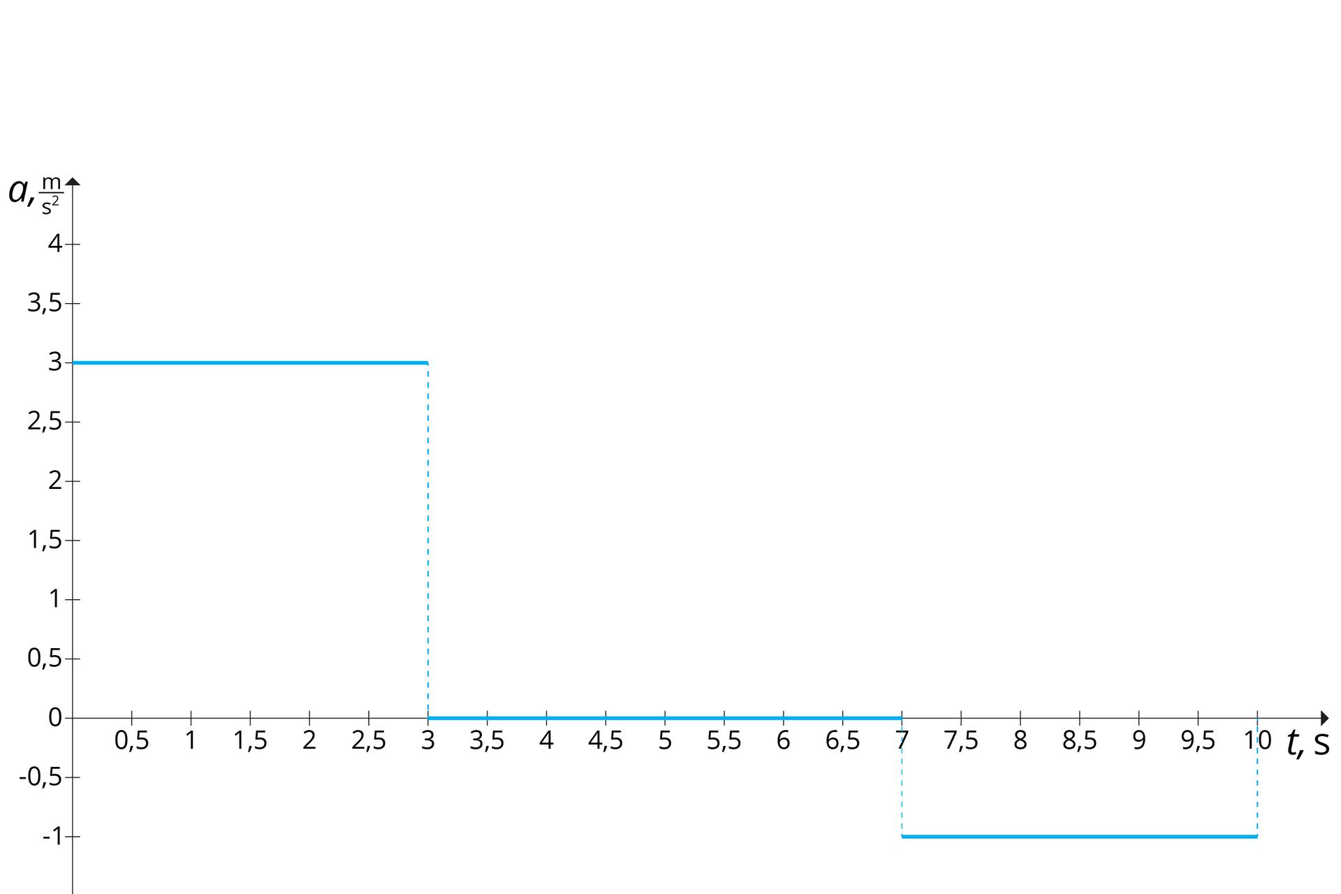 """Schemat przedstawia wykres zależności przyśpieszenia od czasu. Tło białe. Osie odciętych od 0 do 10, co 0,5; opisana """"t, s"""". Oś rzędnych od -1 do 4, co 0,5; opisana """"a, m/s do kwadratu"""". Wykres składa się ztrzech niebieskich odcinków. Pierwszy: początek (0, 3) ikoniec (3, 3). Drugi: początek (3, 0) ikoniec (7, 0). Trzeci: początek (7, -1) ikoniec (10, -1)."""