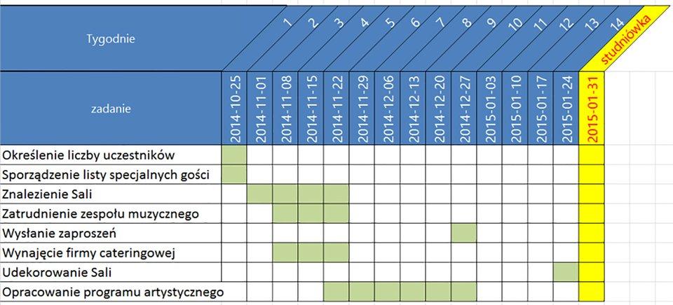 Projekt wykresu Ganta na arkuszu kalkulacyjnym