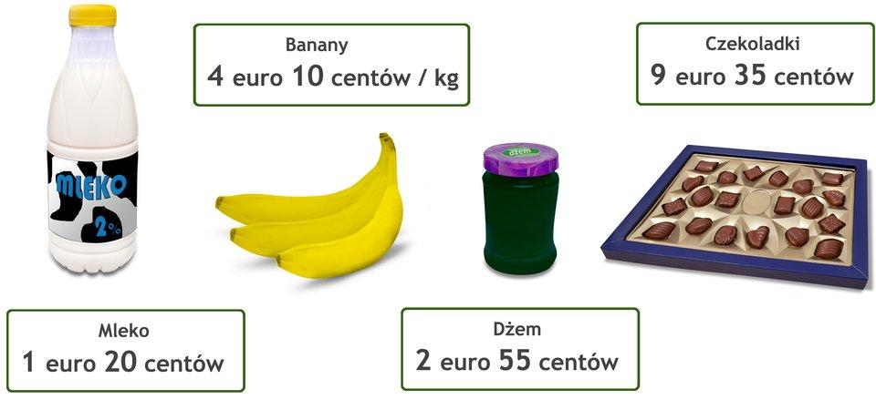 Rysunek czterech artykułów spożywczych. Mleko - cena 1 euro 20 centów. Banany - cena 4 euro 10 centów za kilogram. Czekoladki - cena 9 euro 35 centów. Dżem - cena 2 euro 55 centów.