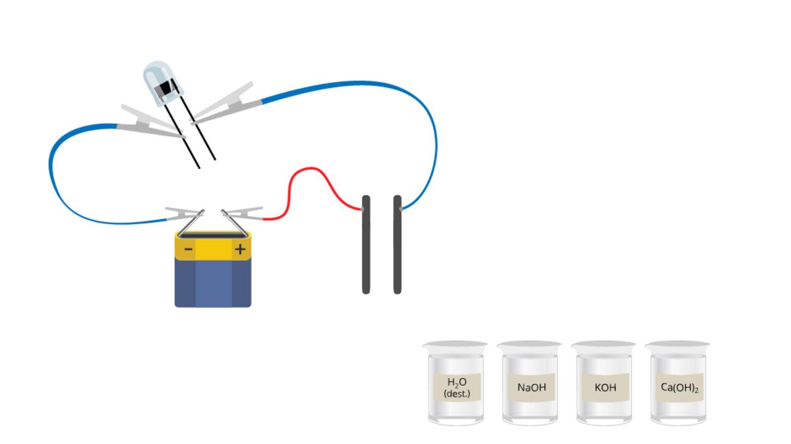 Aplikacja interaktywna przedstawiająca możliwości przewodnictwa prądu elektrycznego wwodnych roztworach zasad. Po lewej stronie okna znajduje się rysunek obwodu elektrycznego. Składa się on zpłaskiej baterii idiody świecącej. Ujemny biegun baterii podłączony jest przewodem zzaciskami do jednej nóżki diody. Druga nóżka oraz dodatni biegun baterii podłączone są przewodami do dwóch czarnych elektrod ustawionych blisko siebie irównolegle, ale nie stykających się ze sobą. Wprawym dolnym rogu okna aplikacji znajdują się cztery zlewki zprzezroczystymi cieczami, podpisane kolejno: H2O destylowana, NaOH, KOH oraz Ca OH dwa razy wzięte. Kliknięcie każdej zlewki powoduje przesunięcie jej wtaki sposób, że obie elektrody zostają zanurzone wcieczy. Wprzypadku zlewki zwodą nie przynosi to żadnych rezultatów, natomiast zanurzenie elektrod wroztworach wodorotlenków sodu, potasu lub wapnia powoduje zaświecenie się diody LED wobwodzie.