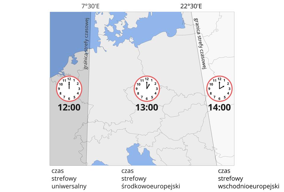 Ilustracja przedstawia mapę konturową centrum Europy. Biała powierzchnia mapy pokryta czarnymi konturami wskazującymi granice państw. Dwa południki dzielą mapę na trzy strefy czasowe. Od południka siedem stopni itrzydzieści minut długości geograficznej wschodniej na zachód rozpościera się strefa czasu uniwersalnego. Pomiędzy południkiem siedem stopni itrzydzieści minut długości geograficznej wschodniej ipołudnikiem dwadzieścia dwa stopnie itrzydzieści minut długości geograficznej wschodniej rozciąga się strefa czasu środkowoeuropejskiego. Na wschód od południka dwadzieścia dwa stopnie itrzydzieści minut długości geograficznej wschodniej rozciąga się strefa czasu wschodnioeuropejskiego. Wkażdej ze stref jest rysunek zegara ipodpis pod nim. Wstrefie czasu uniwersalnego zegar wskazuje dwunastą. Wstrefie czasu środkowoeuropejskiego zegar wskazuje trzynastą. Wstrefie czasu wschodnioeuropejskiego zegar wskazuje czternastą.