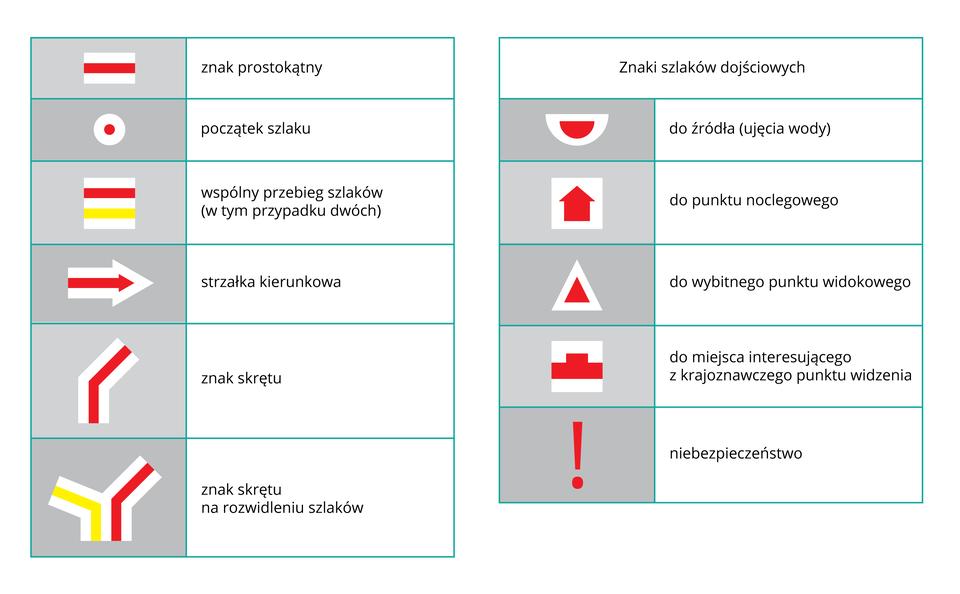 Ilustracja prezentująca zestawienie różnych oznaczeń szlaków turystycznych wkolorach białych żółtych iczerwonych, np.: biało-czerwona strzałka kierunkowa