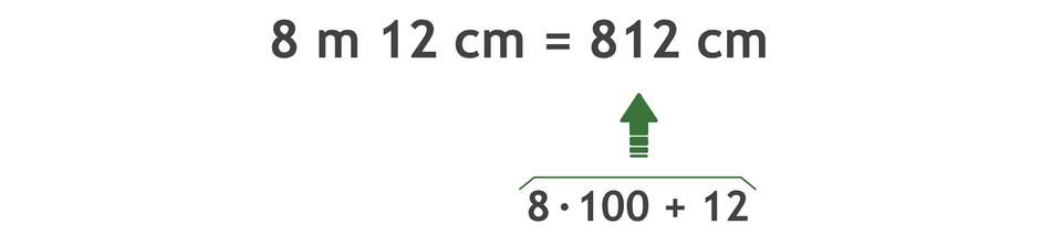 Zapis: 8 m12 cm =812 cm. 812 =8 razy 100 +12.