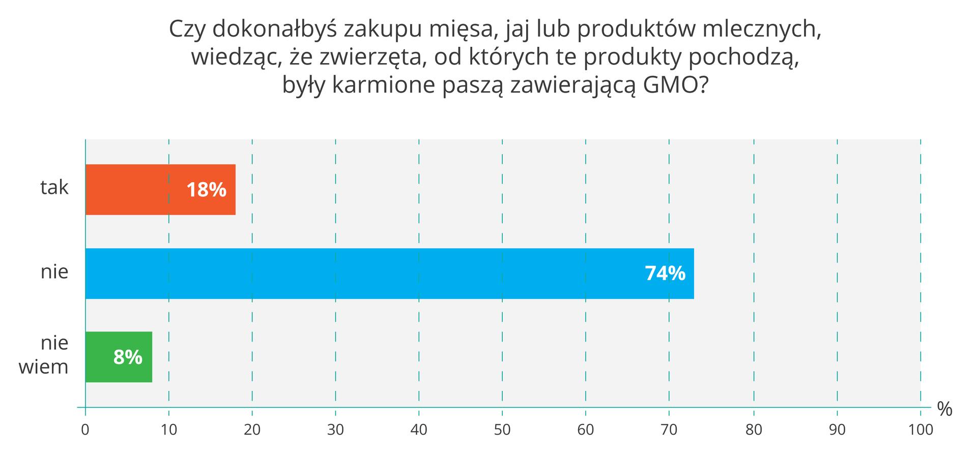 Ilustracja przestawia diagram słupkowy wyników ankiety wsprawie kupowania produktów żywnościowych pochodzenia zwierzęcego, wyprodukowanych zudziałem pasz zroślin GMO. Niebieski słupek wskazuje, ze większość respondentów nie kupiła by takich produktów. Pytanie: czy dokonałbyś zakupu mięsa, jaj lub produktów mlecznych wiedząc, że zwierzęta, od których te produkty pochodzą były karmione paszą, zawierająca GMO?