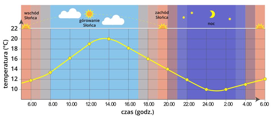 Ilustracja przedstawia zmiany temperatury wciągu 24 godzin. Wykres liniowy zbudowany jest zdwóch osi: oś pozioma przedstawia kolejne godziny od 6 rano pierwszego dnia do 6 rano następnego dnia. Oś pionowa wskazuje wysokość temperatury wskali co 2 stopnie Celsjusza. Wtle wykresu umieszczone są 4 przylegające do siebie ilustracje obrazujące zmiany aktywności Słońca ijego wpływ na wysokość temperatury. Na pierwszej ilustracji przedstawiony jest wschód Słońca. Temperatura we wczesnych godzinach porannych wynosi około 4 stopnie. Druga ilustracja przedstawia stopniowy wzrost temperatury o8 stopni gdy jest górowanie Słońca. Na trzeciej ilustracji temperatura spada okilka stopni ponieważ słońce zachodzi. Po godzinie 21.00 zapada noc ijest pełnia księżyca. Temperatura spada ponownie do 4 stopni ogodzinie 2 wnocy. Po czym powoli wzrasta do godziny 6 rano.