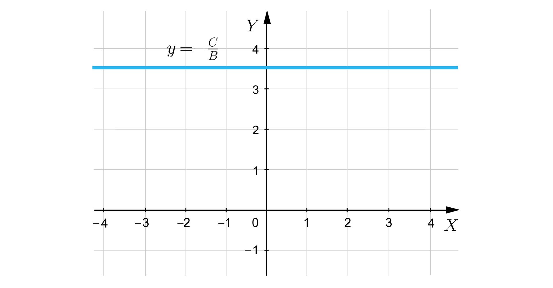 Ilustracja przedstawia układ współrzędnych iks igrek. Wpunkcie igrek równe trzy ipół biegnie prosta równoległa do osi iks. Jest ona opisana jako igrek równa się minus ce przez be.