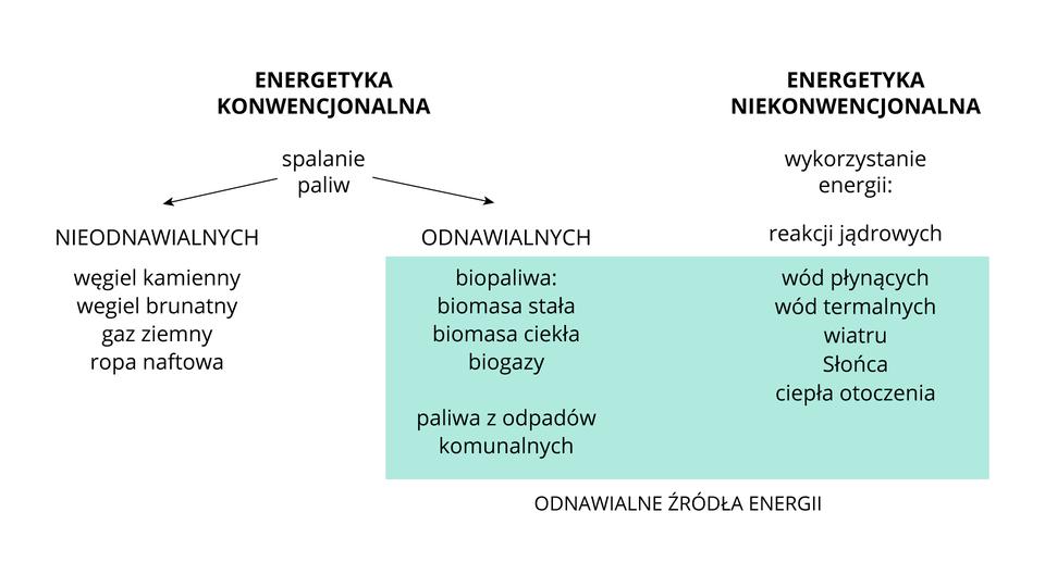 Na ilustracji schemat podziału energetyki. 1. Energetyka konwencjonalna – spalanie paliw nieodnawialnych (węgiel kamienny, węgiel brunatny, gaz ziemny, ropa naftowa) iodnawialnych (biopaliwa, biomasa stała, biomasa ciekła, biogazy, paliwa zodpadów komunalnych). 2. Energetyka niekonwencjonalna – wykorzystanie energii: reakcji jądrowych, wód płynących, wód termalnych, wiatru, Słońca, ciepła otoczenia.