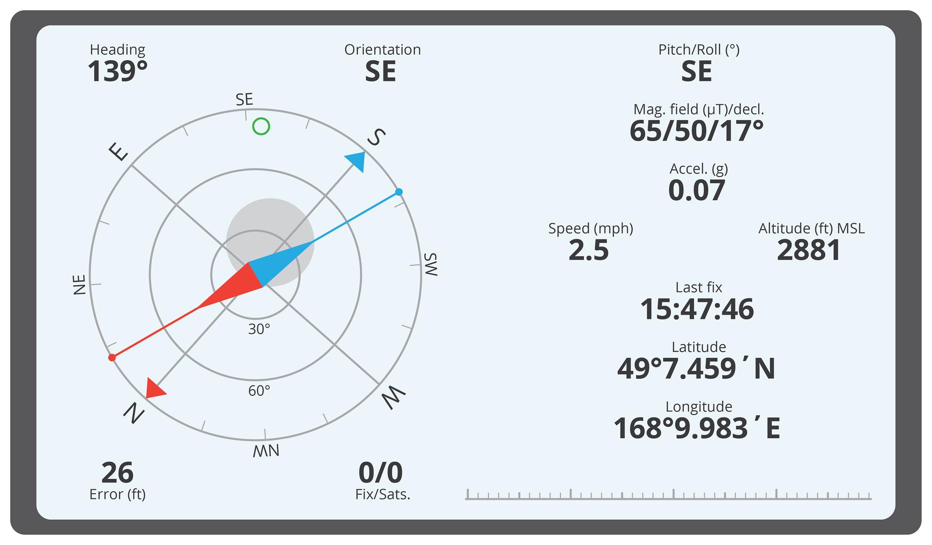 Ilustracja prezentuje ekran odbiornika GPS. Po lewej stronie widoczny kompas. Po prawej cyfry odczytu długości iszerokości geograficznej wstopniach oraz minutach