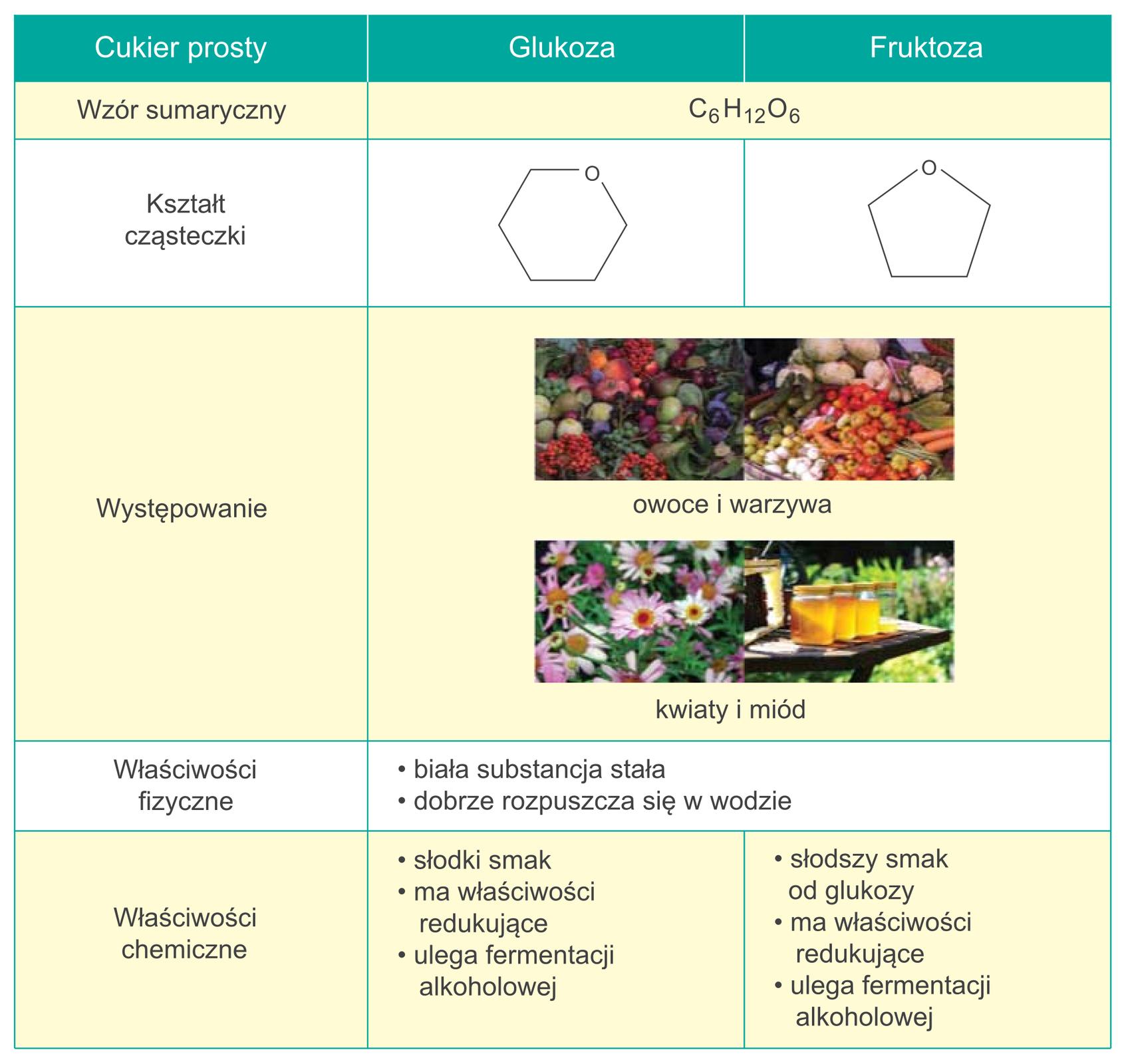 Właściwości glukozy ifruktozy