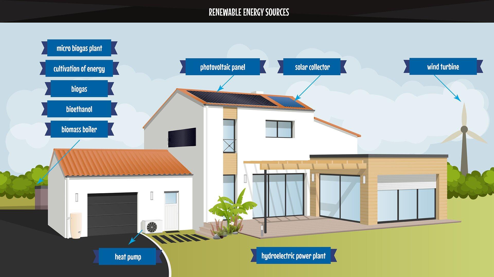 The image presents the main sources of renewable energy. Grafika pokazuje główne źródła energii odnawialnej.