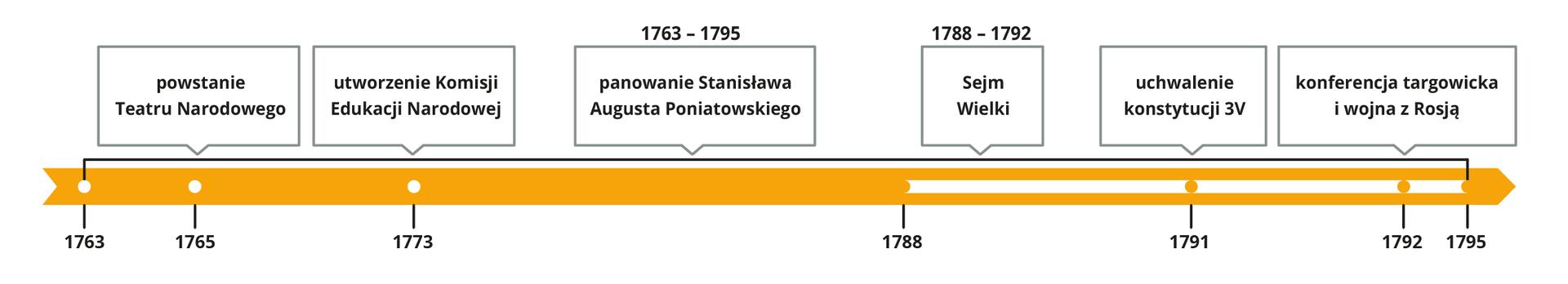 Reformy państwa wczasach Stanisława Augusta Poniatowskiego