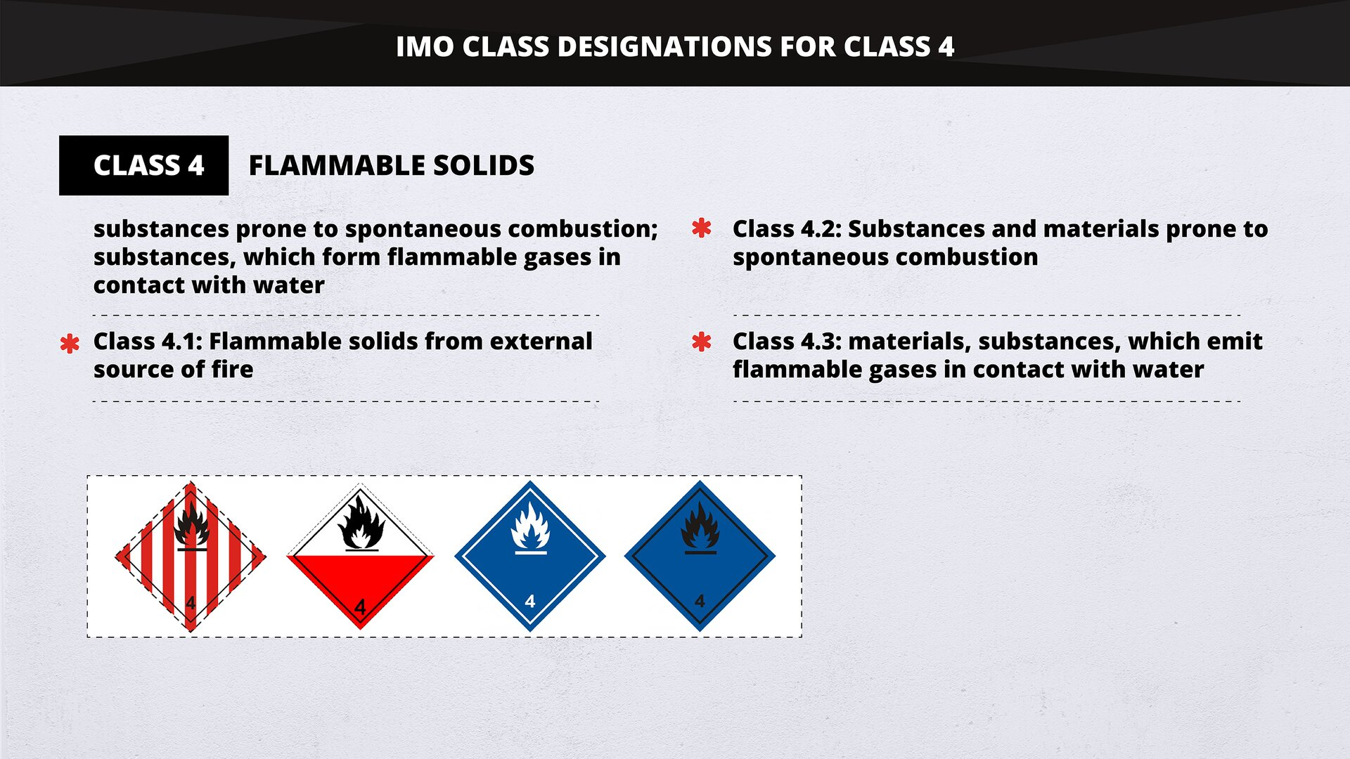 The graphics demonstrates IMO Class designations for classes 4, 5 and 6. Substances such as mixtures and solutions and articles subject to IMDG provisions are assigned to one of 9 classes depending on the hazard and the most common hazards associated with them. Grafika przedstawia oznaczenia IMO Class dla klas 4, 5 i6. Substancje, wtym mieszaniny iroztwory oraz artykuły zzastrzeżeniem postanowień IMDG są przypisane do jednej z9 klas wzależności od zagrożenia lub najczęstszych zagrożeń znimi związanych.