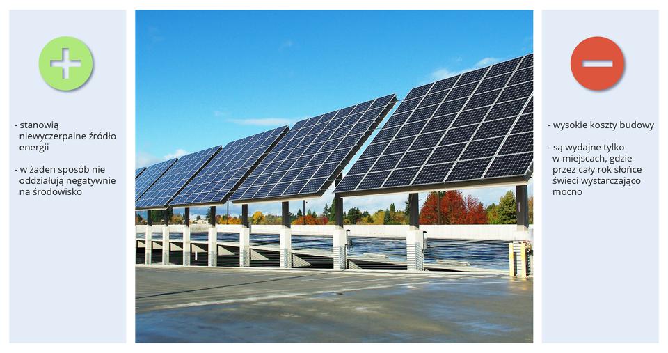 Slajd pokazuje panele słoneczne.