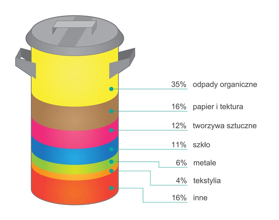 Średni skład odpadów komunalnych wPolsce (w % masy, 2004 r.)