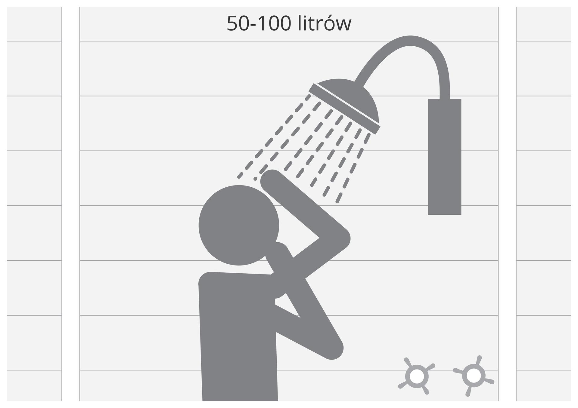 Druga ilustracja wgalerii. Przedstawia czarno biały symboliczny rysunek człowieka biorącego prysznic. Nad prysznicem napis: od 50 do 100 litrów.