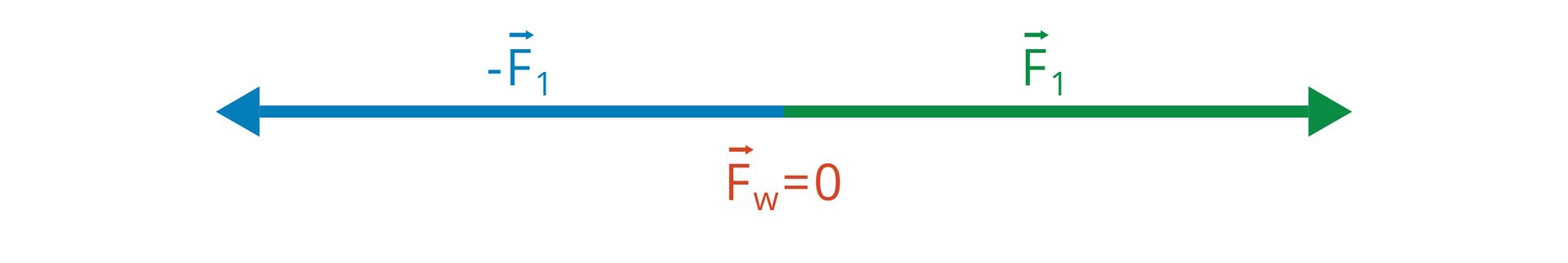 Ilustracja przedstawia schemat dodawania wektorów, które leżą na tej samej prostej, czyli mających ten sam kierunek. Gdy wektory mają przeciwne zwroty, długości odejmujemy, awynikowy wektor ma zwrot wektora dłuższego. Jeśli do wektora wyjściowego dodamy wektor do niego przeciwny, otrzymamy wektor zerowy.