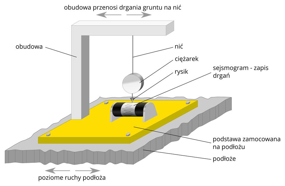 Na ilustracji sejsmograf. Urządzenie składa się zpodstawy zamocowanej na podłożu ipionowej obudowy. Obudowa przenosi drgania podłoża na zawieszoną na obudowie nić. Na nici wisi ciężarek zrysikiem, który zapisuje drgania na obracającym się walcu umocowanym do podstawy.