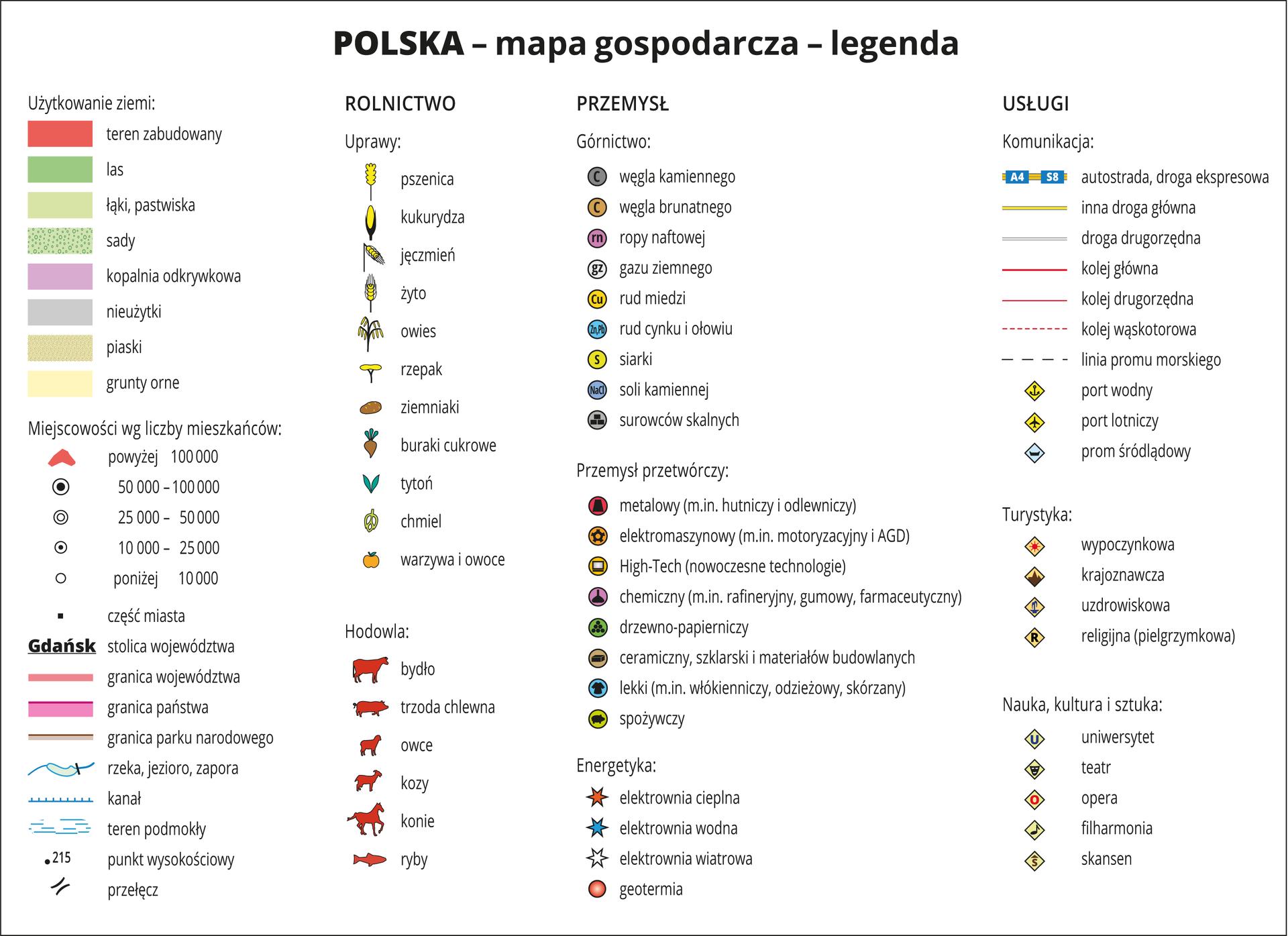 Ilustracja przedstawia legendę do map gospodarczych poszczególnych regionów Polski.