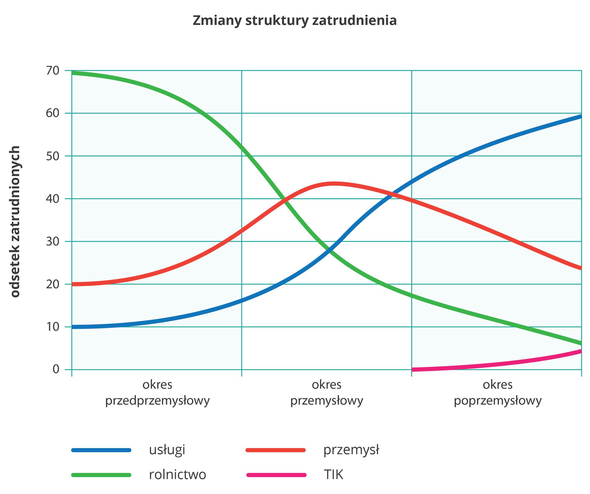 Na ilustracji wykres liniowy. Zlewej strony na osi pionowej opisano wartości od zera do siedemdziesięciu (odsetek zatrudnionych). Na osi poziomej podpisano trzy okresy: przedprzemysłowy, przemysłowy, poprzemysłowy. Na wykresie cztery kolorowe linie: usługi, niebieska, rośnie, rolnictwo, zielona, spada, przemysł, czerwona, rośnie, potem spada, technologie informacyjno-komunikacyjne, różowa, rośnie ijest widoczna tylko wokresie poprzemysłowym.