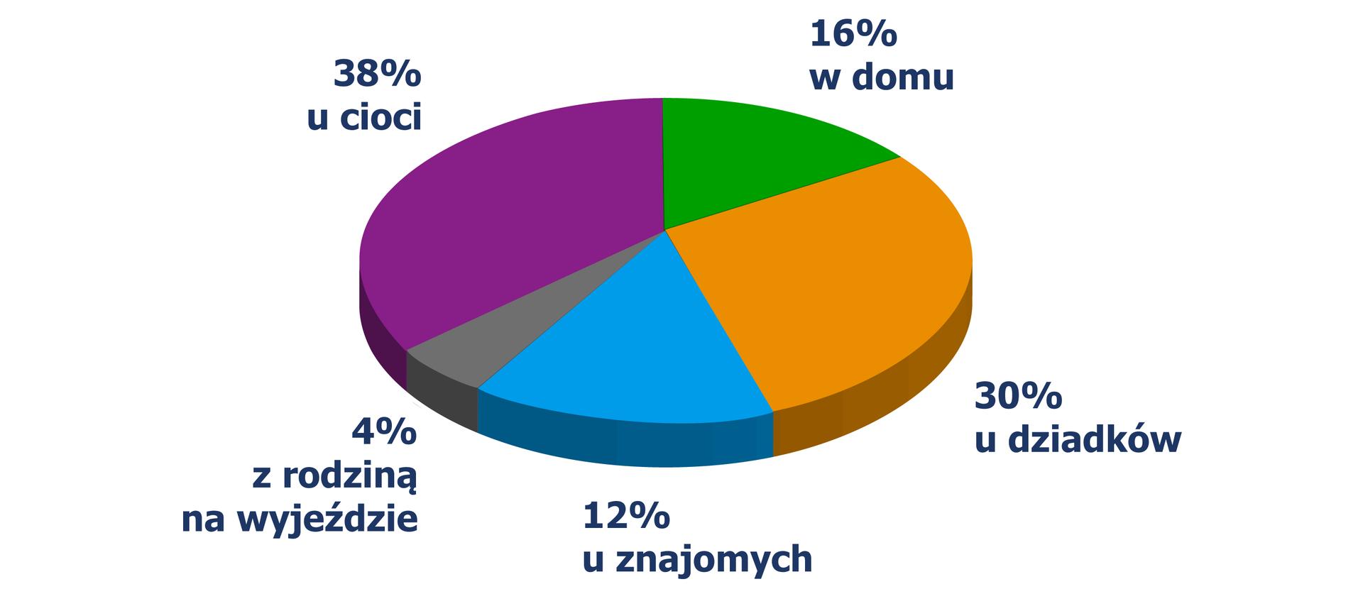 Diagram kołowy, zktórego odczytujemy miejsce spędzenia świąt przez uczniów: wdomu - 16%, udziadków - 30%, uznajomych - 12%, zrodziną na wyjeździe - 4%, ucioci - 38%.