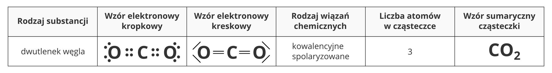 Ilustracja przedstawia tabelę zestawiającą ze sobą cechy isposoby zapisu cząsteczki dwutlenku węgla. Licząc od lewej strony kolejno wyszczególniane wtabeli elementy to nazwa związku, wzór elektronowy kropkowy cząsteczki, wzór elektronowy kreskowy, rodzaj wiązań chemicznych - wtym przypadku kowalencyjne spolaryzowane - liczba atomów wcząsteczce, wtym przypadku trzy oraz wzór sumaryczny cząsteczki CO2.