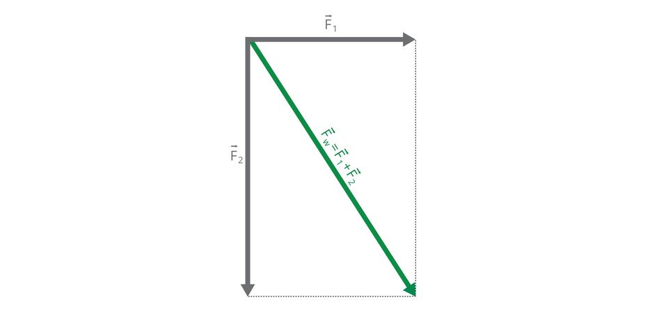 Ilustracja przedstawia schemat dodawania sił metodą równoległoboku. Długościom wektorów odpowiadają długości boków równoległoboku. Długość przekątnej tego równoległoboku odpowiada długości wektora składowego.