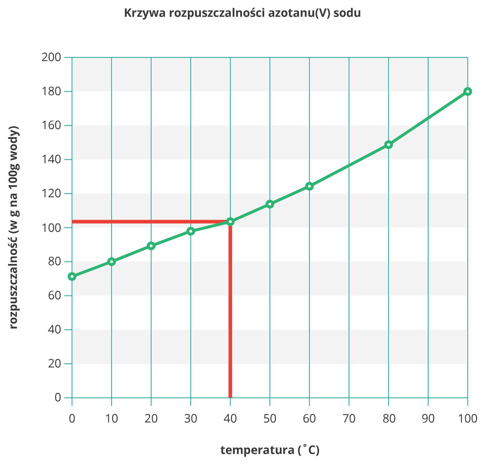 Ilustracja przedstawia wykres krzywej rozpuszczalności azotanu sodu wwodzie zwyróżnionym za pomocą dwóch czerwonych kresek, pionowej ipoziomej, rozpuszczalności dla czterdziestu stopni Celsjusza. Sama krzywa rozpoczyna się wwartości nieco powyżej siedemdziesięciu gramów na sto gramów wody dla temperatury zero stopni Celsjusza, akończy na około stu osiemdziesięciu gramach na sto gramów wody przy stu stopniach Celsjusza. Przyrost jest prawie jednostajny.