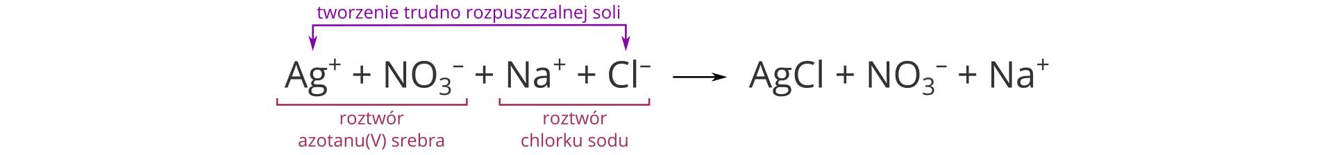Ilustracja zawiera zapis jonowy reakcji strącania wraz zobjaśnieniem słownym. Ma postać Ag plus oraz NO3 minus iNa plus oraz Cl minus reagują ze sobą tworząc sól AgCl oraz jony NO3 minus iNa plus. Nad zapisem jony Ag plus oraz Cl minus po lewej stronie równania spięte są fioletową klamrą iopatrzone komentarzem Tworzenie trudno rozpuszczalnej soli. Zkolei pod zapisem sąsiadujące ze sobą po lewej stronie równania jony Ag plus oraz NO3 minus spięte są czerwoną klamrą ipodpisane Roztwór azotanu pięć srebra, aobok jony Na plus oraz Cl minus spięte są czerwoną klamrą ipodpisane Roztwór chlorku sodu.