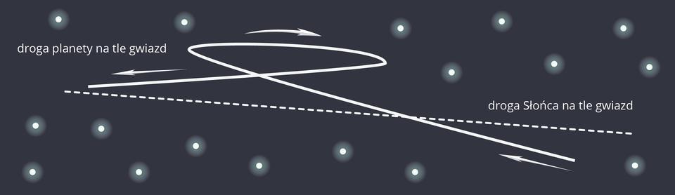 """Na ilustracji znajduje się schemat przedstawiający drogę planety na tle gwiazd Tło ciemnoszare. Na ilustracji znajduje się kilkanaście białych punktów otoczonych jasną poświatą. Po środku widoczna krzywa, biała linia. Linia biegnie od prawego dolnego rogu do lewego brzegu ilustracji. Wpołowie robi """"pętelkę"""". Linia podpisana: """"droga planety na tle gwiazd"""". Na ilustracji widoczna jest również druga, przerywana białą linia. Linia biegnie od lewego środka ilustracji do prawej części, lekko opadając. Linia podpisana: """"droga Słońca na tle gwiazd""""."""