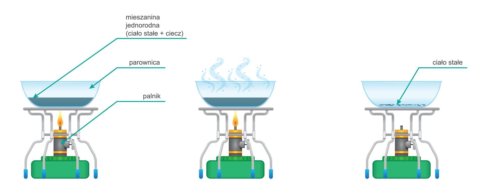 Ilustracja przedstawia proces odparowywania substancji oraz aparaturę laboratoryjną służącą do przeprowadzania tej czynności. Pierwszy obrazek, licząc od lewej strony przedstawia elementy składowe zestawu: palnik nad którym znajduje się stojak znaczyniem opisanym jako parownica. Wnaczyniu znajduje się substancja opisana jako mieszanina jednorodna ciała stałego icieczy. Drugi, środkowy obrazek przedstawia ten sam zestaw bez opisów. Palnik jest włączony, znaczynia unoszą się pary ogrzewanej substancji. Ostatni obrazek przedstawia zestaw po zakończeniu procesu. Palnik jest wygaszony, wparowniku na dnie pozostały drobiny opisane jako ciało stałe.