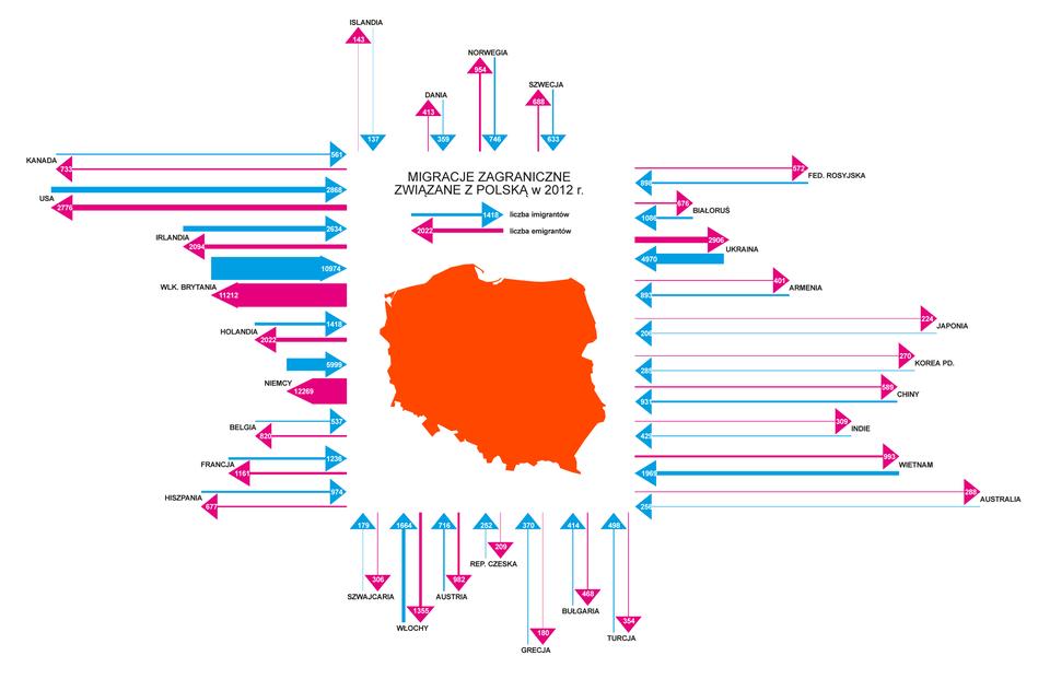 Na ilustracji mapa Polski. Dookoła mapy strzałkami zaznaczono liczbę imigrantów iemigrantów dla wybranych państw. Grubość strzałek odpowiada wielkości zjawiska. Najwięcej emigrantów Wielka Brytania iNiemcy. Najwięcej imigrantów również ztych krajów.