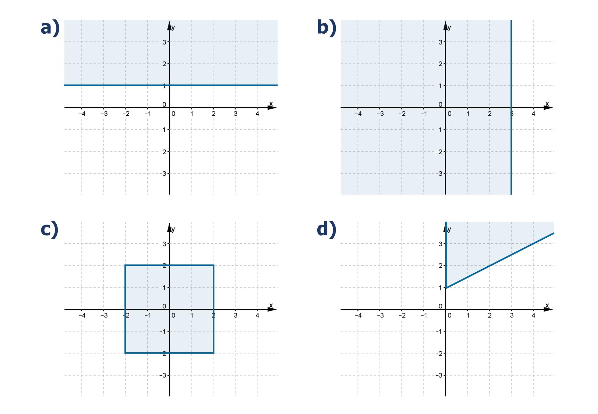 Rysunki czterech układów współrzędnych: Na pierwszym zaznaczone punkty leżące powyżej prostej równoległej do osi OX iprzecinającej oś OY wpunkcie (0, 1) wraz ztą prostą. Na drugim zaznaczone punkty leżące po lewej stronie prostej równoległej do osi OY iprzecinającej oś OX wpunkcie (3, 0) wraz ztą prostą. Na trzecim zaznaczone punkty leżące wewnątrz kwadratu, którego wierzchołki mają współrzędne (2, 2), (-2, 2), (-2, -2), (2, -2) wraz ztym kwadratem. Na czwartym zaznaczone punkty leżące wewnątrz kąta, którego wierzchołek znajduje się wpunkcie owspółrzędnych (0, 1). Jedno ramię pokrywa się zprostą OY iprzechodzi przez punkt (0, 3). Drugie ramię kąta przechodzi przez punkt owspółrzędnych (4, 3). Zaznaczony obszar obejmuje wnętrze kąta wraz zjego wierzchołkiem iramionami.